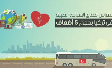انتعاش قطاع السياحة الطبية في تركيا بحجم 5 أضعاف